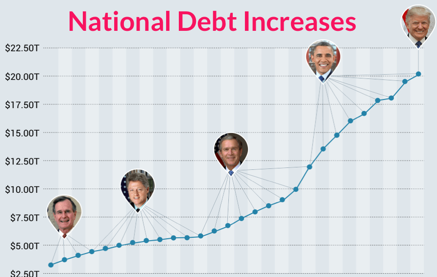 US Debt by president.png
